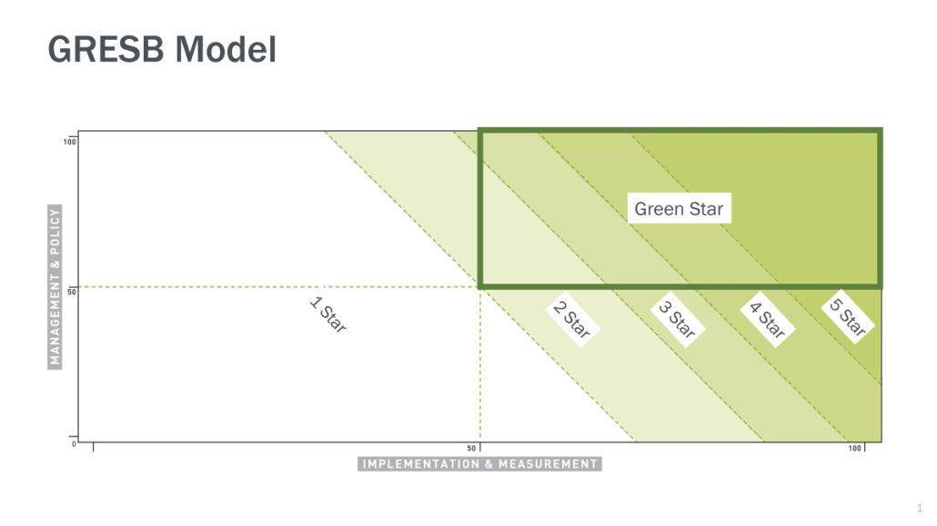 GRESB Model
