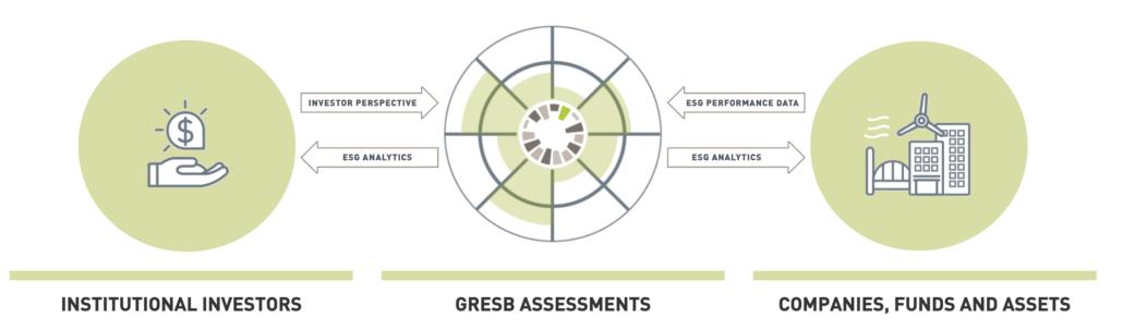 GRESB Assessment
