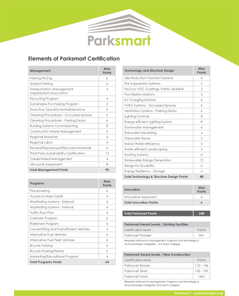 Elements of Parksmart Certification