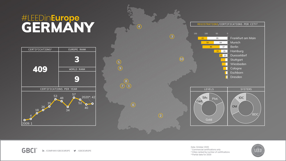 GBCI Europe LEED Country Profile Germany #1