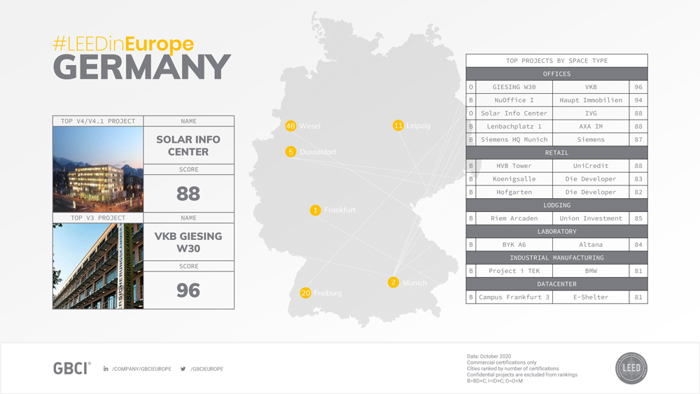 GBCI Europe LEED Country Profile Germany #2